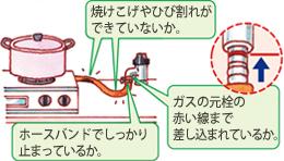 焼けこげやひび割れができていないか。ホースバンドでしっかり止まっているか。ガスの元栓の赤い線まで差し込まれているか。